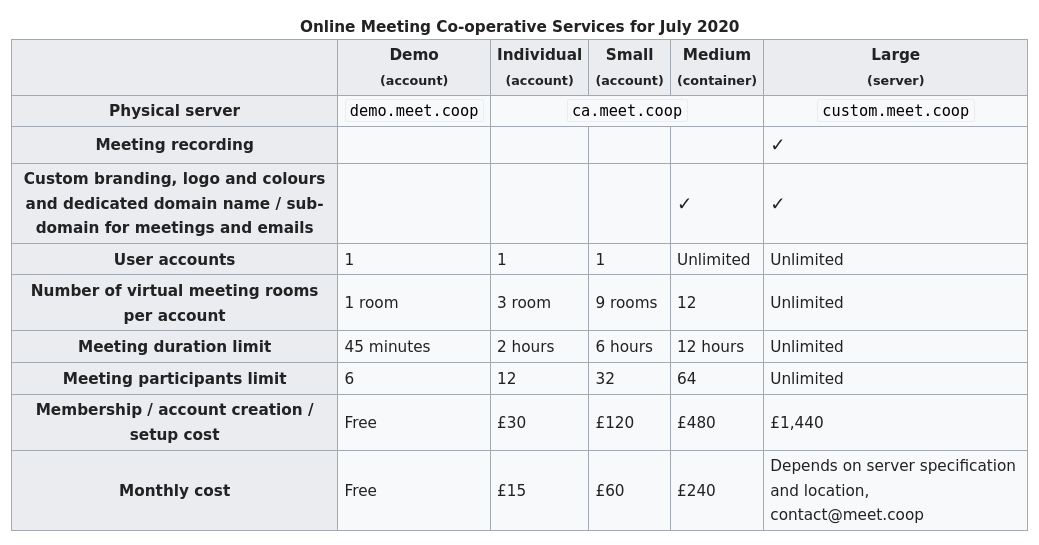 Screenshot_2020-06-19 Service levels - Online Meeting Coop Wiki(1)