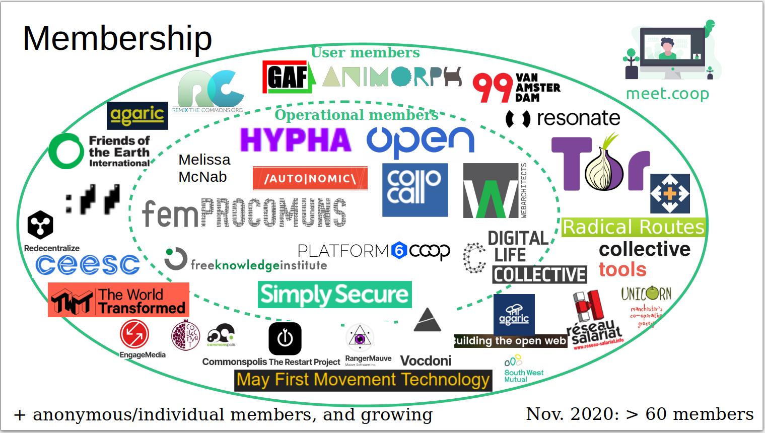 Meet.coop_membership_20112020